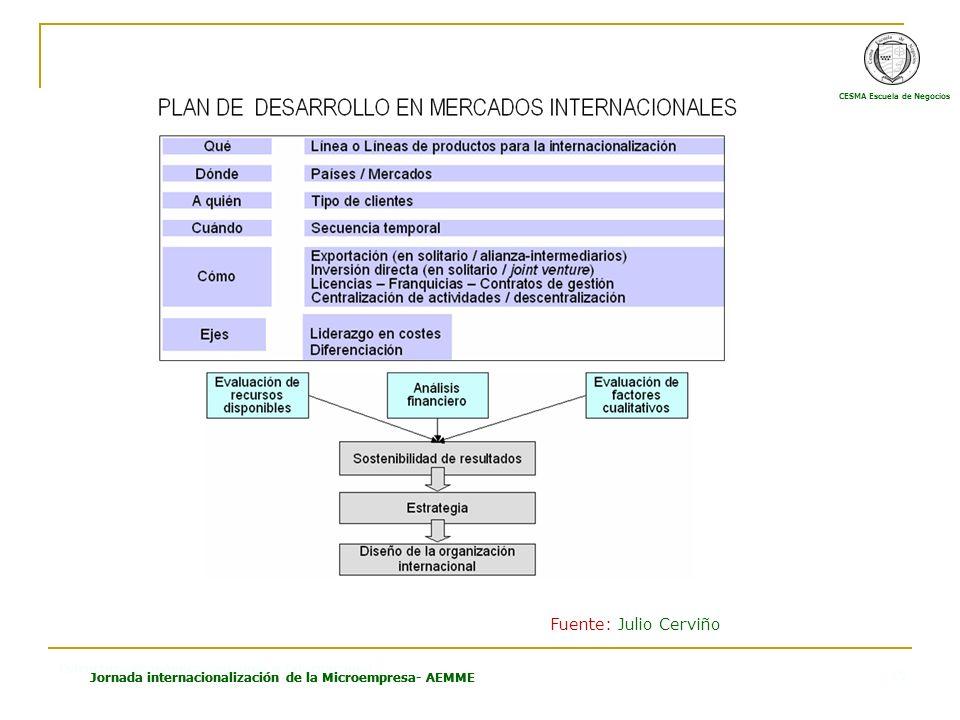 CESMA Escuela de Negocios Estructura Económica Española e Internacional Jornada internacionalización de la Microempresa- AEMME 15 Fuente: Julio Cerviñ