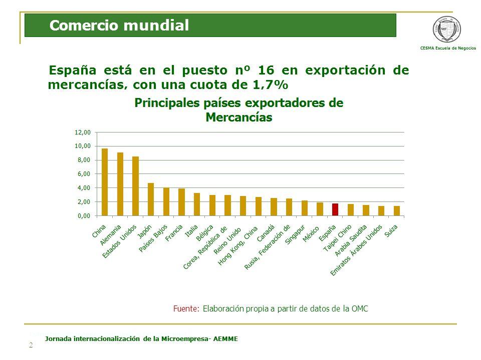 CESMA Escuela de Negocios Estructura Económica Española e Internacional Jornada internacionalización de la Microempresa- AEMME 2 España está en el puesto nº 16 en exportación de mercancías, con una cuota de 1,7% Comercio mundial Fuente: Elaboración propia a partir de datos de la OMC
