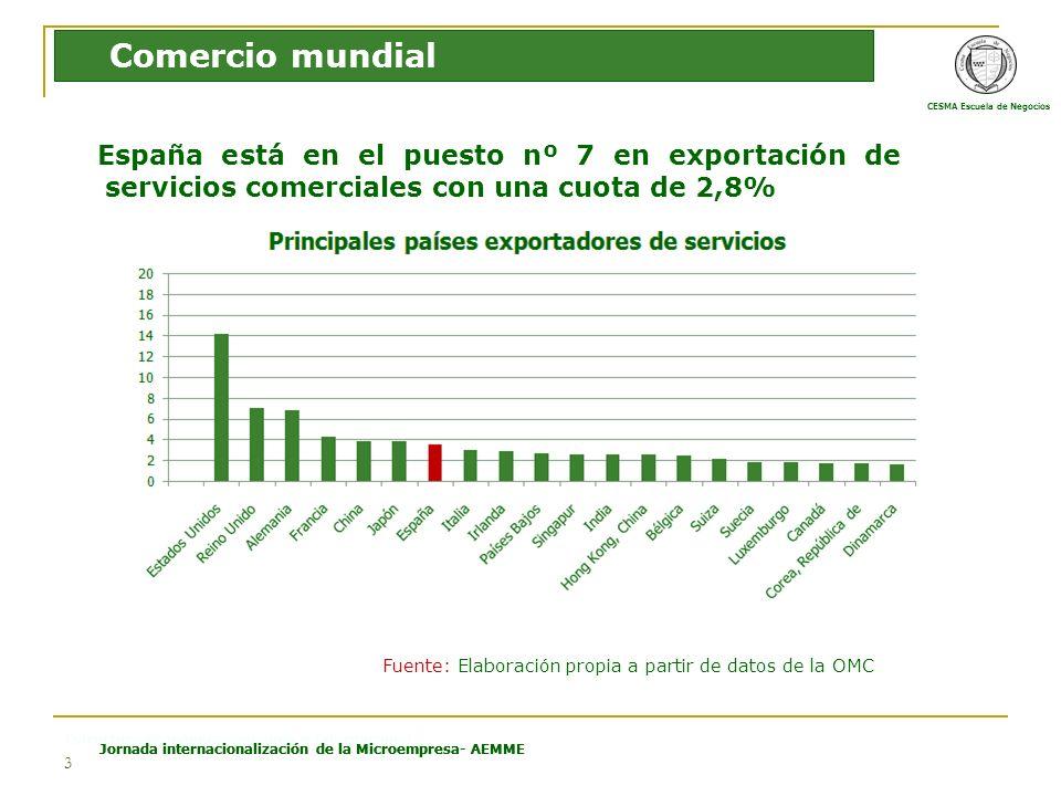 CESMA Escuela de Negocios Estructura Económica Española e Internacional Jornada internacionalización de la Microempresa- AEMME 3 España está en el puesto nº 7 en exportación de servicios comerciales con una cuota de 2,8% Comercio mundial Fuente: Elaboración propia a partir de datos de la OMC