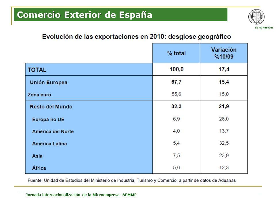 CESMA Escuela de Negocios Estructura Económica Española e Internacional Jornada internacionalización de la Microempresa- AEMME 4 Comercio Exterior de