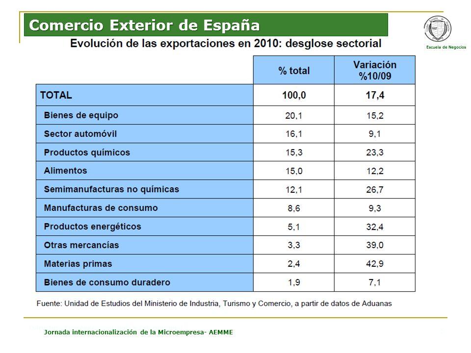 CESMA Escuela de Negocios Estructura Económica Española e Internacional Jornada internacionalización de la Microempresa- AEMME 5 Comercio Exterior de España