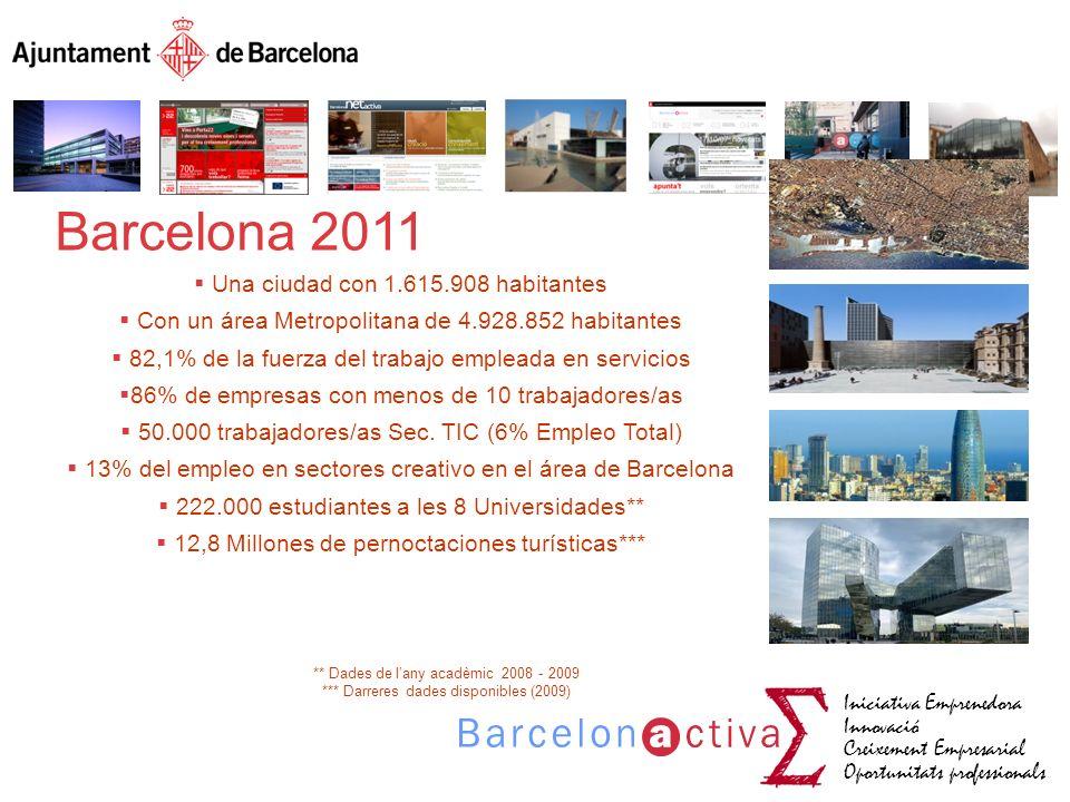 Iniciativa Emprenedora Innovació Creixement Empresarial Oportunitats professionals Barcelona 2011 Una ciudad con 1.615.908 habitantes Con un área Metr
