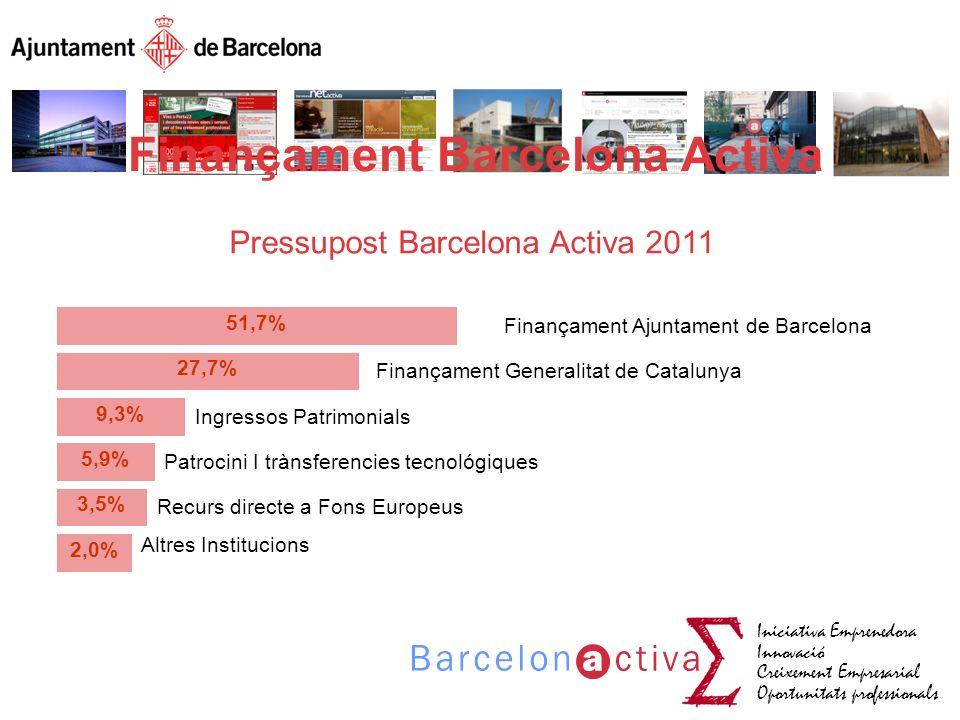Iniciativa Emprenedora Innovació Creixement Empresarial Oportunitats professionals 51,7% 27,7% 9,3% 5,9% 3,5% 2,0% Finançament Ajuntament de Barcelona