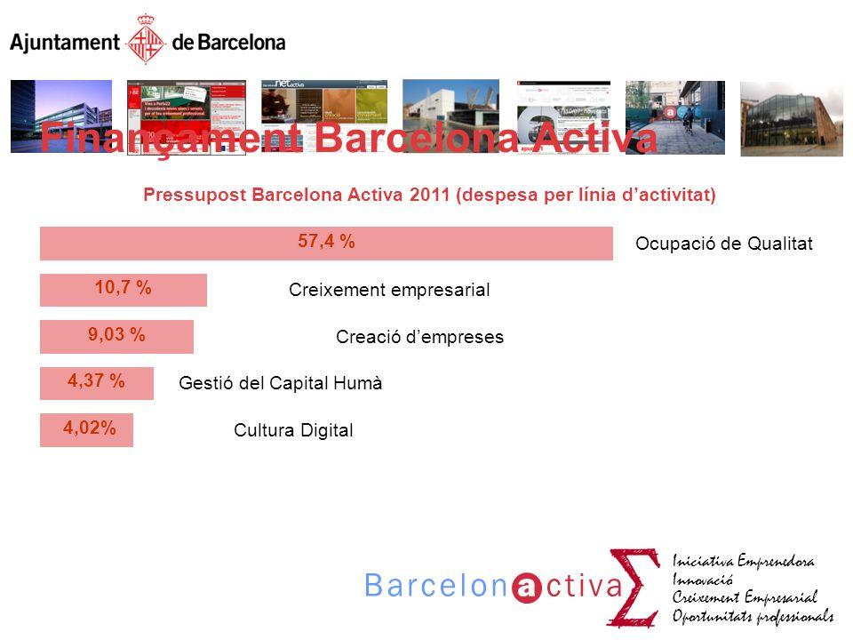 Iniciativa Emprenedora Innovació Creixement Empresarial Oportunitats professionals 57,4 % 9,03 % 4,37 % Ocupació de Qualitat Gestió del Capital Humà C