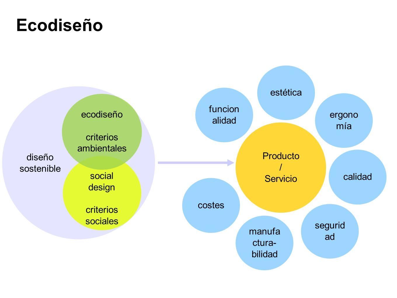 Ecodiseño Producto / Servicio social design criterios sociales funcion alidad estética ergono mía costes manufa ctura- bilidad segurid ad calidad ecod