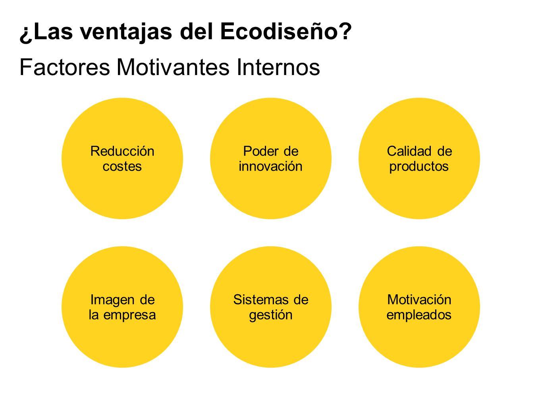 Reducción costes Imagen de la empresa Sistemas de gestión Poder de innovación Calidad de productos Motivación empleados Factores Motivantes Internos ¿