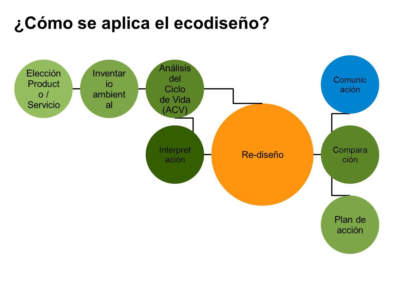 ¿Cómo se aplica el ecodiseño? Elección Product o / Servicio Re-diseño Inventar io ambient al Análisis del Ciclo de Vida (ACV) Compara ción Plan de acc