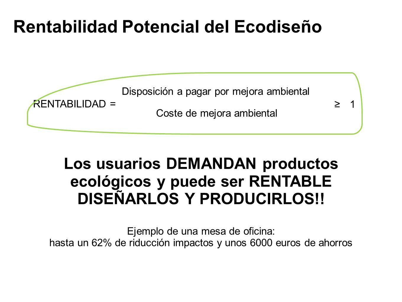 RENTABILIDAD = Disposición a pagar por mejora ambiental Coste de mejora ambiental 1 Los usuarios DEMANDAN productos ecológicos y puede ser RENTABLE DI