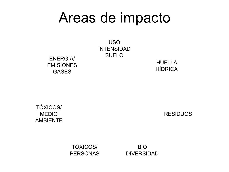 Areas de impacto USO INTENSIDAD SUELO HUELLA HÍDRICA RESIDUOS BIO DIVERSIDAD TÓXICOS/ PERSONAS TÓXICOS/ MEDIO AMBIENTE ENERGÍA/ EMISIONES GASES