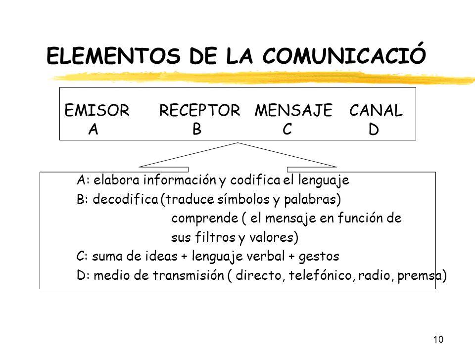 10 ELEMENTOS DE LA COMUNICACIÓ EMISORRECEPTORMENSAJECANAL A B C D A: elabora información y codifica el lenguaje B: decodifica (traduce símbolos y pala