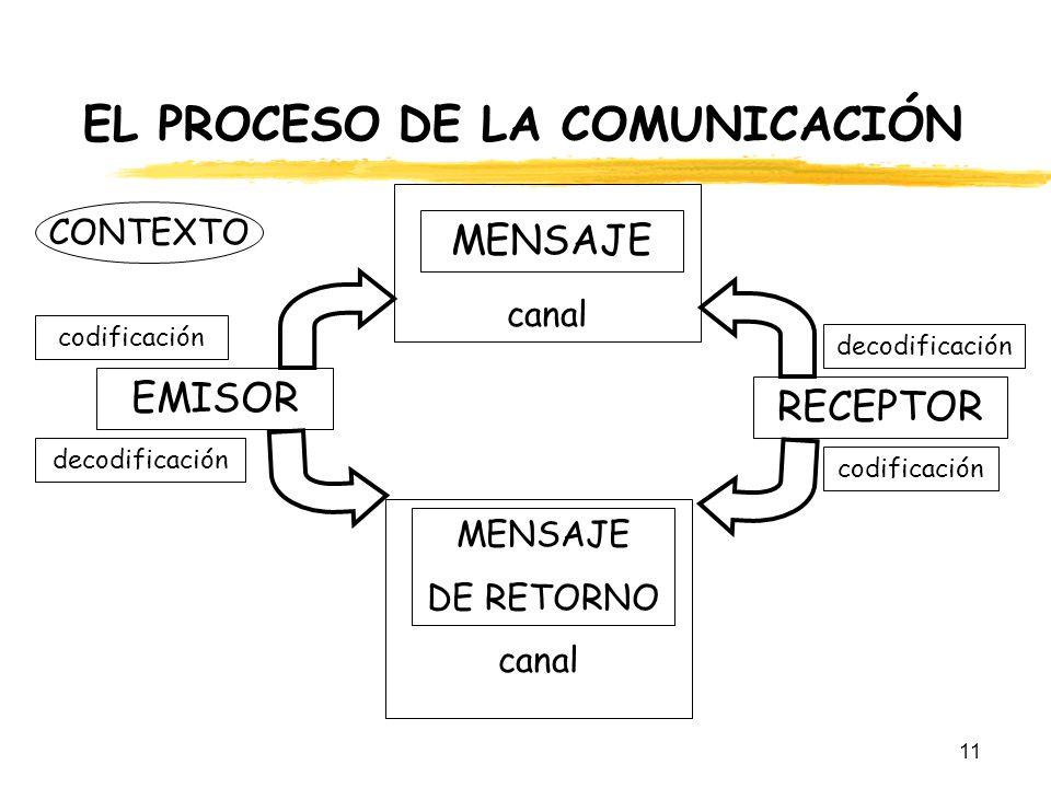 11 EL PROCESO DE LA COMUNICACIÓN CONTEXTO MENSAJE RECEPTOR MENSAJE DE RETORNO EMISOR decodificación codificación canal codificación