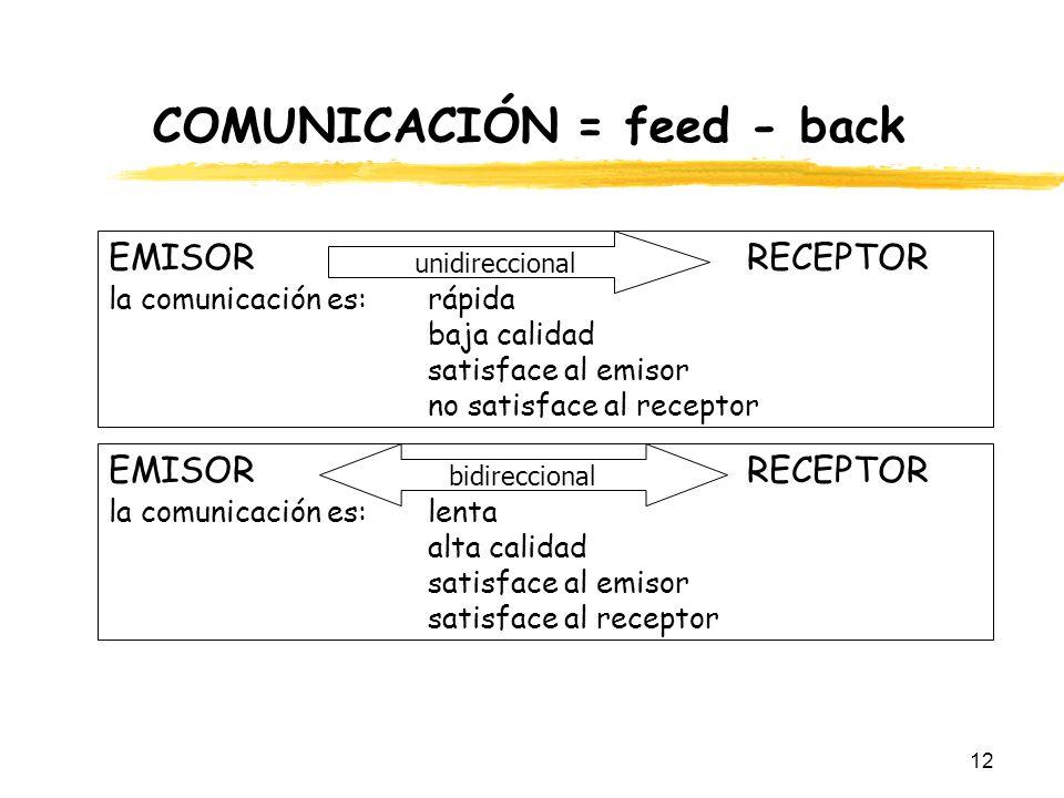 12 COMUNICACIÓN = feed - back EMISOR RECEPTOR la comunicación es: rápida baja calidad satisface al emisor no satisface al receptor unidireccional EMIS