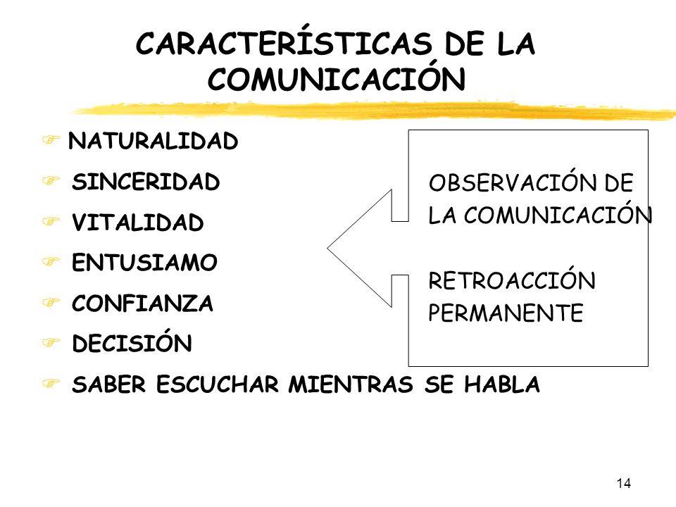 14 CARACTERÍSTICAS DE LA COMUNICACIÓN NATURALIDAD SINCERIDAD VITALIDAD ENTUSIAMO CONFIANZA DECISIÓN SABER ESCUCHAR MIENTRAS SE HABLA OBSERVACIÓN DE LA