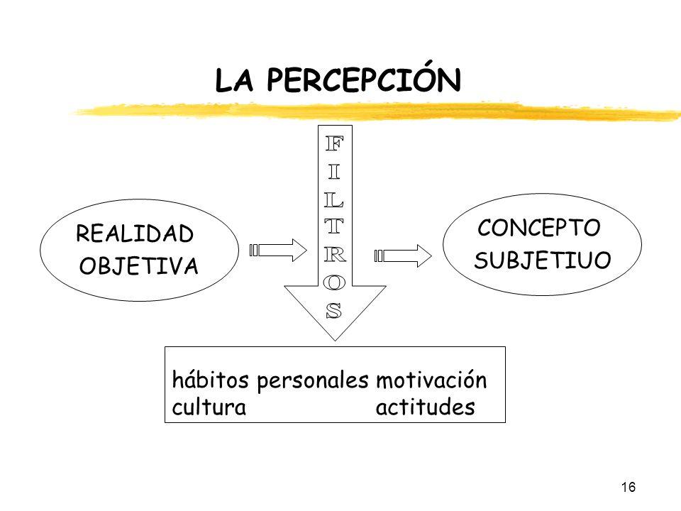 16 LA PERCEPCIÓN REALIDAD OBJETIVA CONCEPTO SUBJETIUO hábitos personalesmotivación culturaactitudes