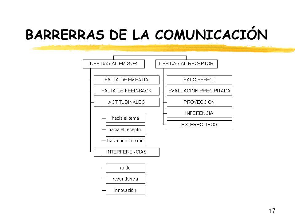 17 BARRERRAS DE LA COMUNICACIÓN