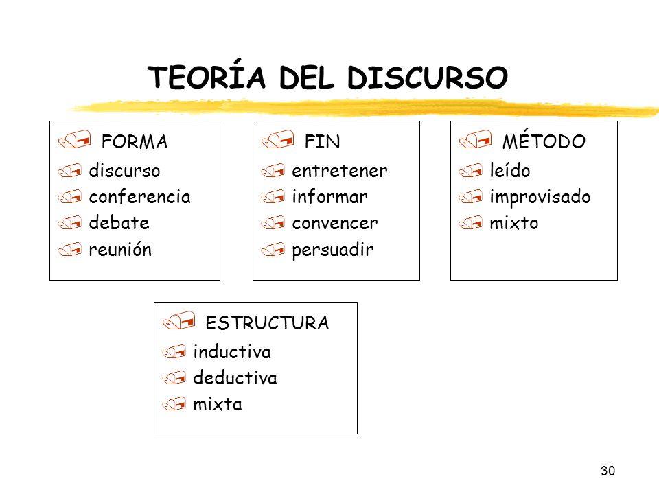 30 TEORÍA DEL DISCURSO / FORMA / discurso / conferencia / debate / reunión / FIN / entretener / informar / convencer / persuadir / MÉTODO / leído / im