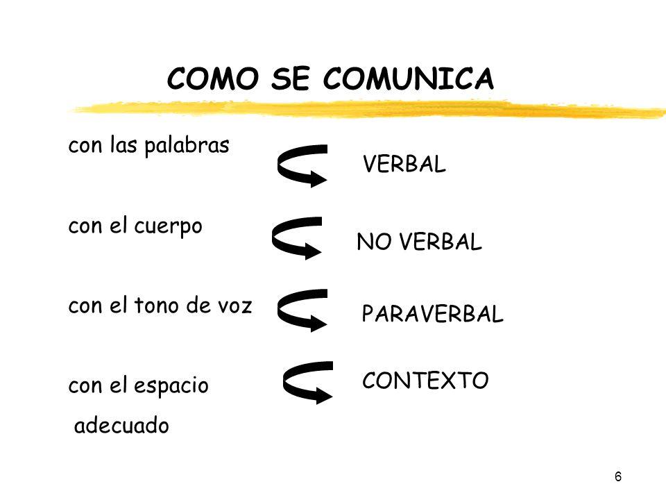 6 COMO SE COMUNICA con las palabras con el cuerpo con el tono de voz con el espacio adecuado VERBAL NO VERBAL CONTEXTO PARAVERBAL