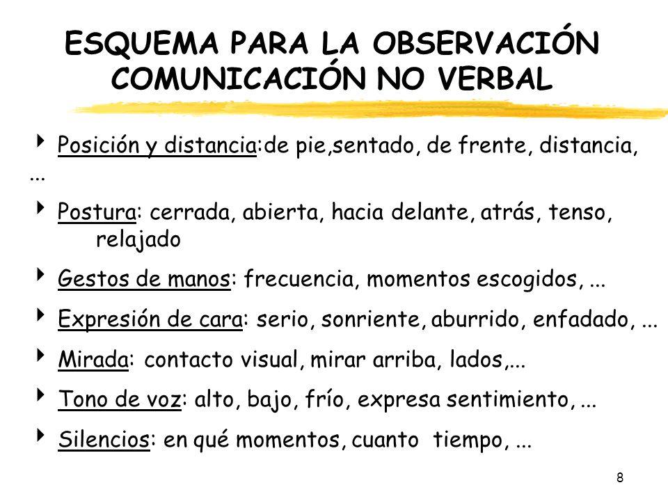 8 ESQUEMA PARA LA OBSERVACIÓN COMUNICACIÓN NO VERBAL Posición y distancia:de pie,sentado, de frente, distancia,... Postura: cerrada, abierta, hacia de