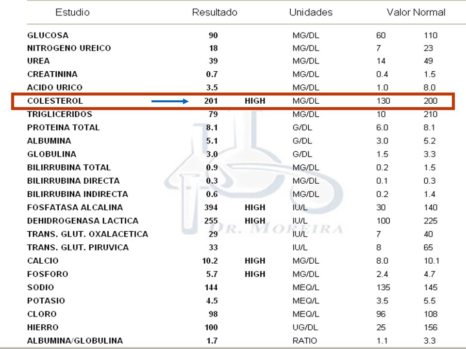 NiñosAdultos Aceptable< 110 mg/dL< 130 mg/dL Elevado> 130 mg/dL> 160 mg/dL LDL-C