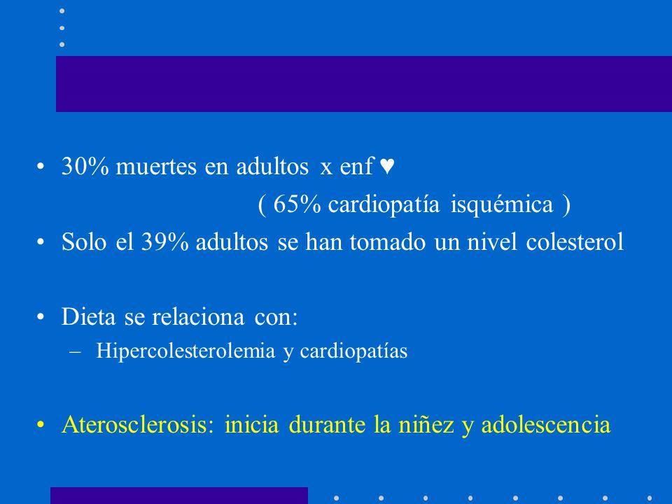 Como Pediatras Debemos Actuar 30% muertes en adultos x enf ( 65% cardiopatía isquémica ) Solo el 39% adultos se han tomado un nivel colesterol Dieta se relaciona con: – Hipercolesterolemia y cardiopatías Aterosclerosis: inicia durante la niñez y adolescencia