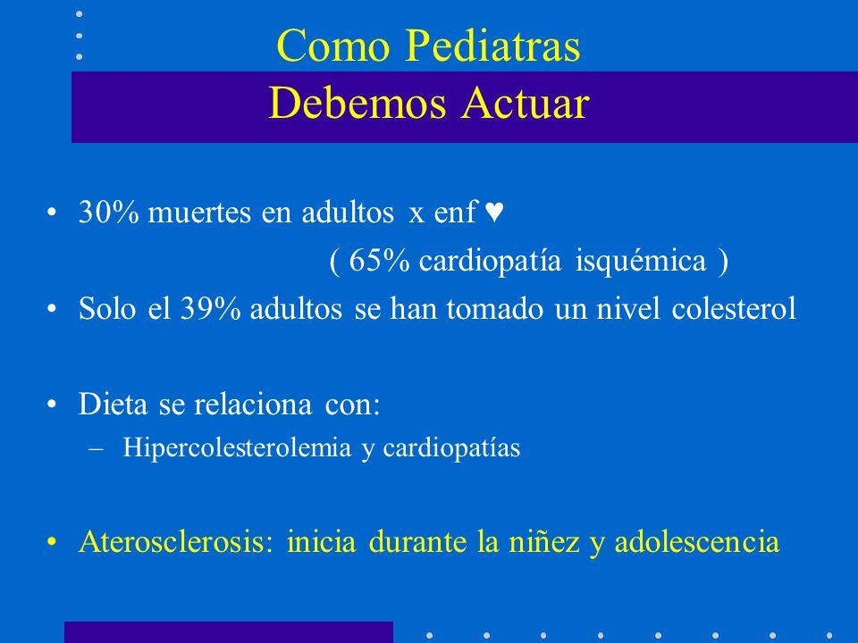 NiñosAdultos Aceptable< 110 mg/dL< 130 mg/dL Elevado> 130 mg/dL> 160 mg/dL LDL-C 110 – 130 mg/dL repetir en un año LDL-C = Colesterol Total - HDL-C – TG/5