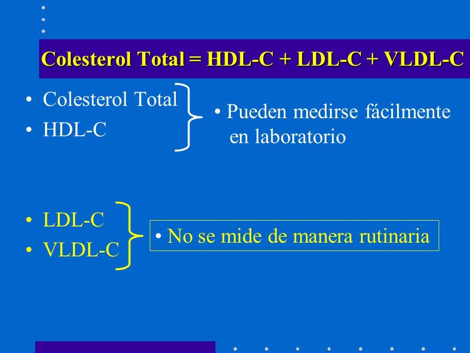 Indicaciones para tomar Perfil Lípidos 1.Colesterol > 170 mg/dL 2.Colesterol > 200 mg/dL 3.Padres: Colesterol > 240 mg/dL 4.Padres/Abuelos cardiopatía 55 años 5.Factores riesgo HTA DM Obesidad Ingesta grasa saturadas Tabaquismo