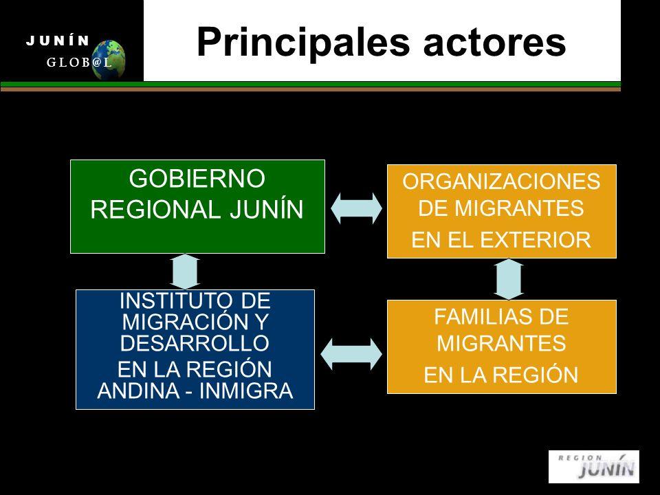 Principales actores GOBIERNO REGIONAL JUNÍN J U N Í N G L O B @ L INSTITUTO DE MIGRACIÓN Y DESARROLLO EN LA REGIÓN ANDINA - INMIGRA ORGANIZACIONES DE MIGRANTES EN EL EXTERIOR FAMILIAS DE MIGRANTES EN LA REGIÓN