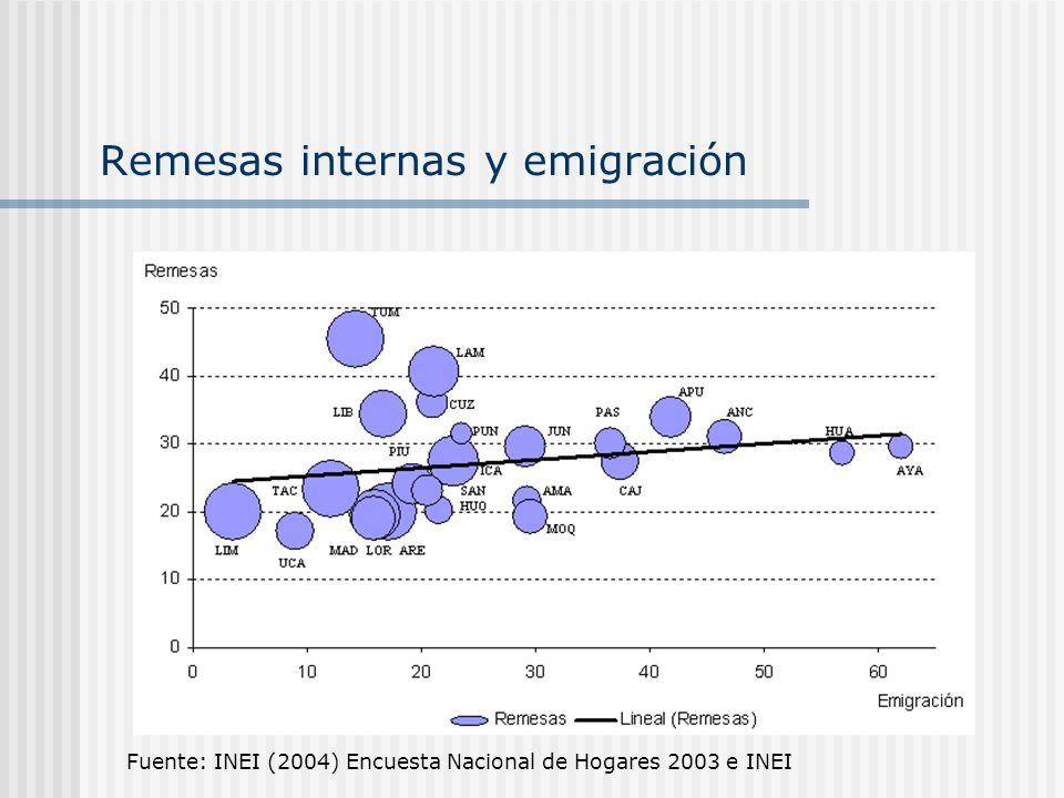 Remesas internas y emigración Fuente: INEI (2004) Encuesta Nacional de Hogares 2003 e INEI