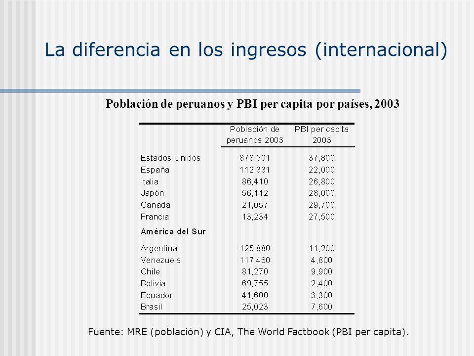 La diferencia en los ingresos (internacional) Fuente: MRE (población) y CIA, The World Factbook (PBI per capita). Población de peruanos y PBI per capi