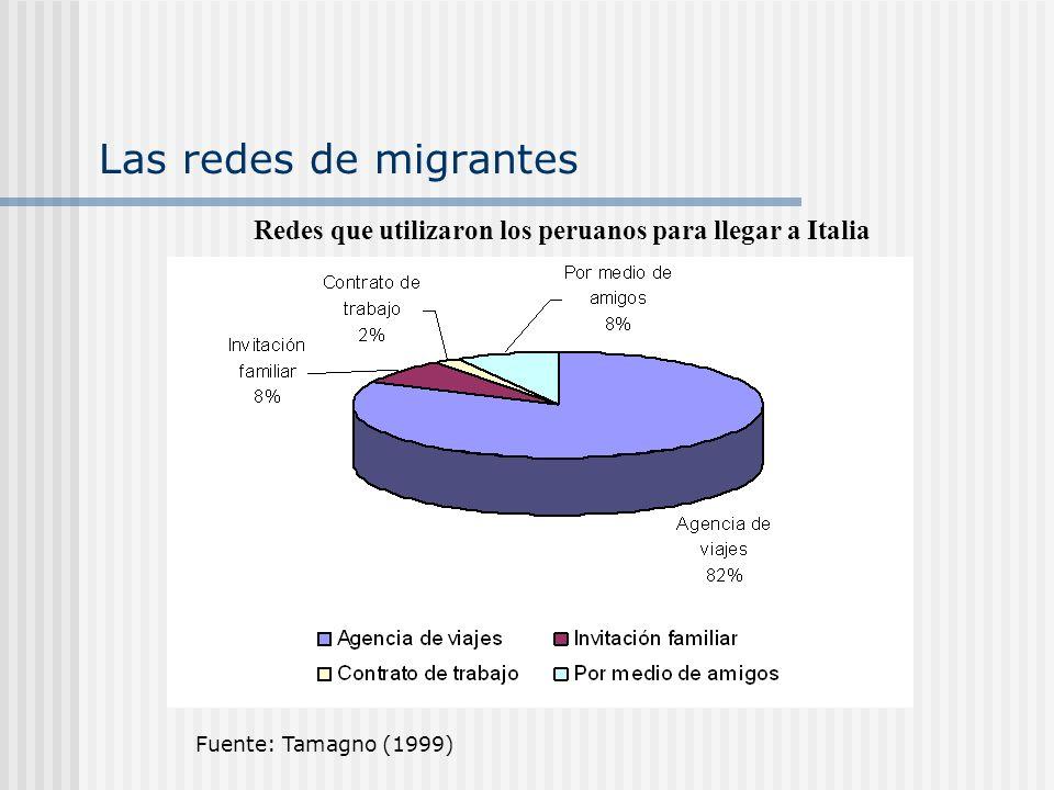 Las redes de migrantes Fuente: Tamagno (1999) Redes que utilizaron los peruanos para llegar a Italia