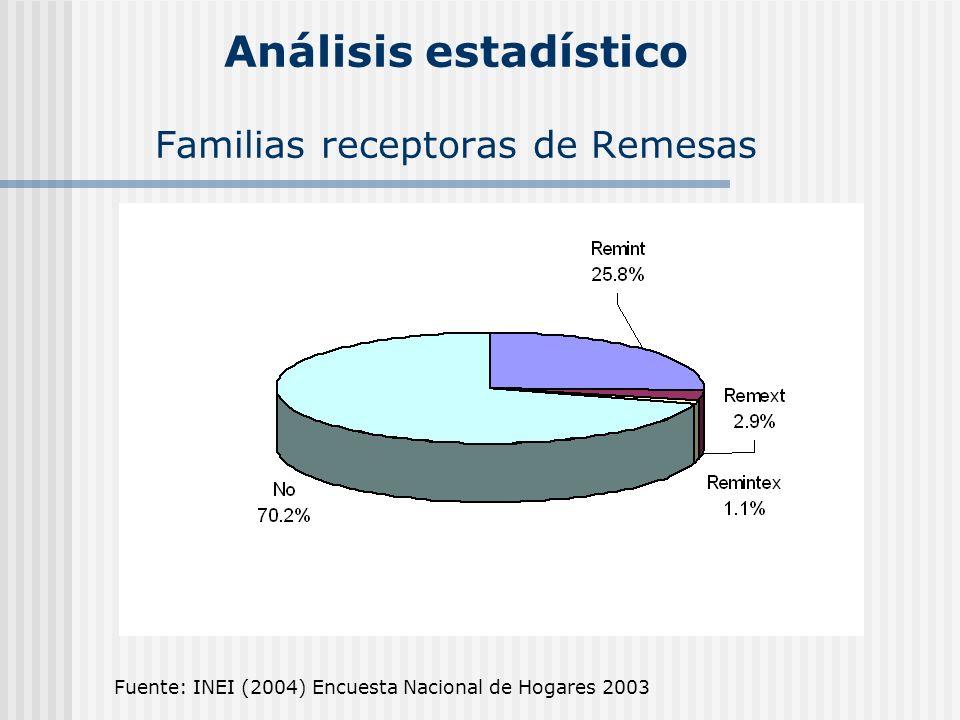 Análisis estadístico Familias receptoras de Remesas Fuente: INEI (2004) Encuesta Nacional de Hogares 2003