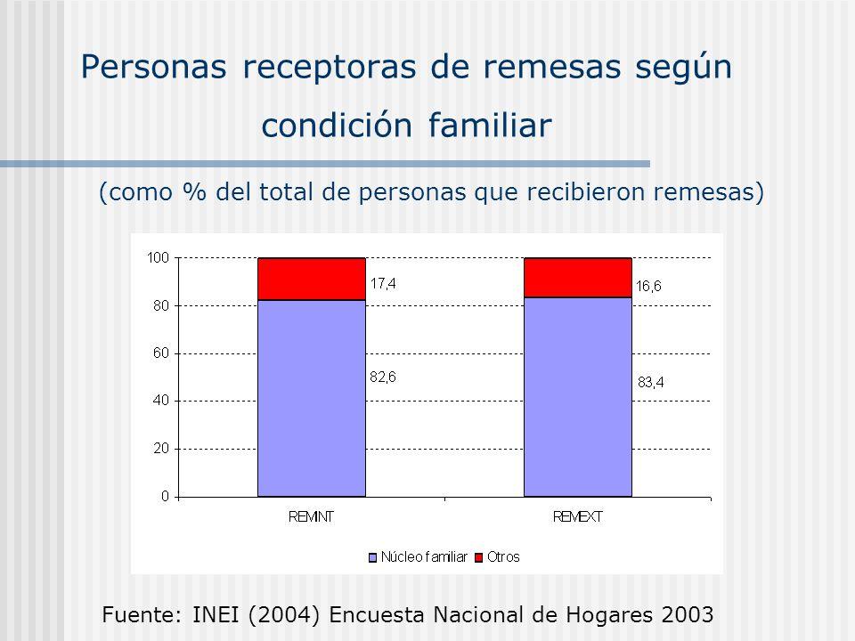 Personas receptoras de remesas según condición familiar Fuente: INEI (2004) Encuesta Nacional de Hogares 2003 (como % del total de personas que recibi