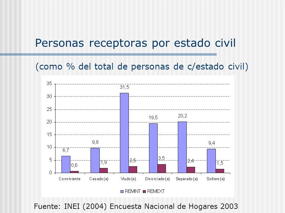 Personas receptoras por estado civil Fuente: INEI (2004) Encuesta Nacional de Hogares 2003 (como % del total de personas de c/estado civil)