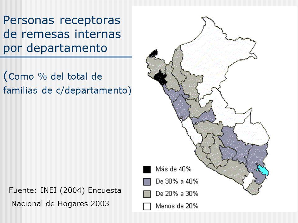 Personas receptoras de remesas internas por departamento (c omo % del total de familias de c/departamento) Fuente: INEI (2004) Encuesta Nacional de Ho