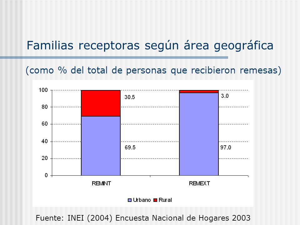 Familias receptoras según área geográfica Fuente: INEI (2004) Encuesta Nacional de Hogares 2003 (como % del total de personas que recibieron remesas)