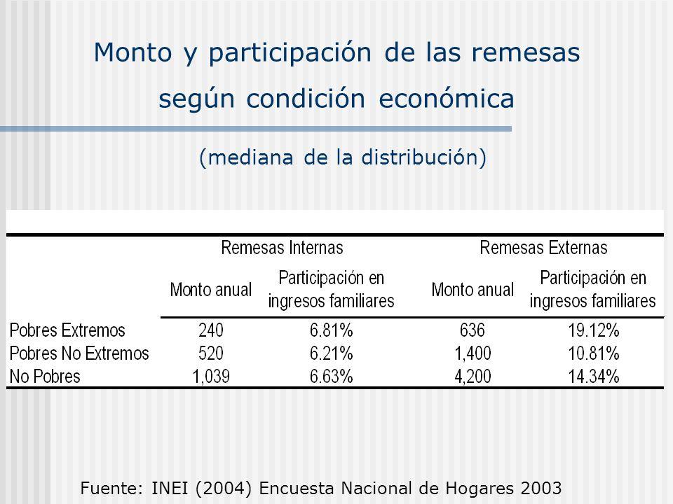 Monto y participación de las remesas según condición económica Fuente: INEI (2004) Encuesta Nacional de Hogares 2003 (mediana de la distribución)