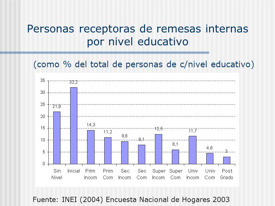 Personas receptoras de remesas internas por nivel educativo Fuente: INEI (2004) Encuesta Nacional de Hogares 2003 (como % del total de personas de c/n