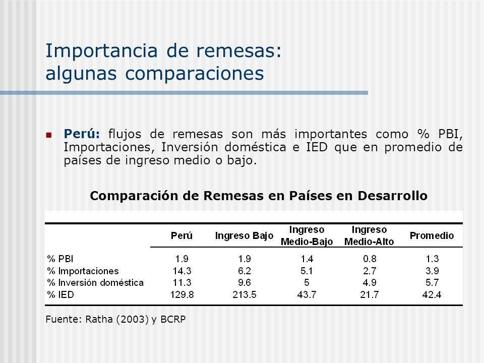 Remesas:importancia creciente, menor volatilidad Perú: flujos similares a IED y mayores que capitales privados Se estima que solo la mitad de las remesas son oficiales IED Remesas Ks privados Oficial Países en desarrolloPerú Ks privados IED Oficial Transf.