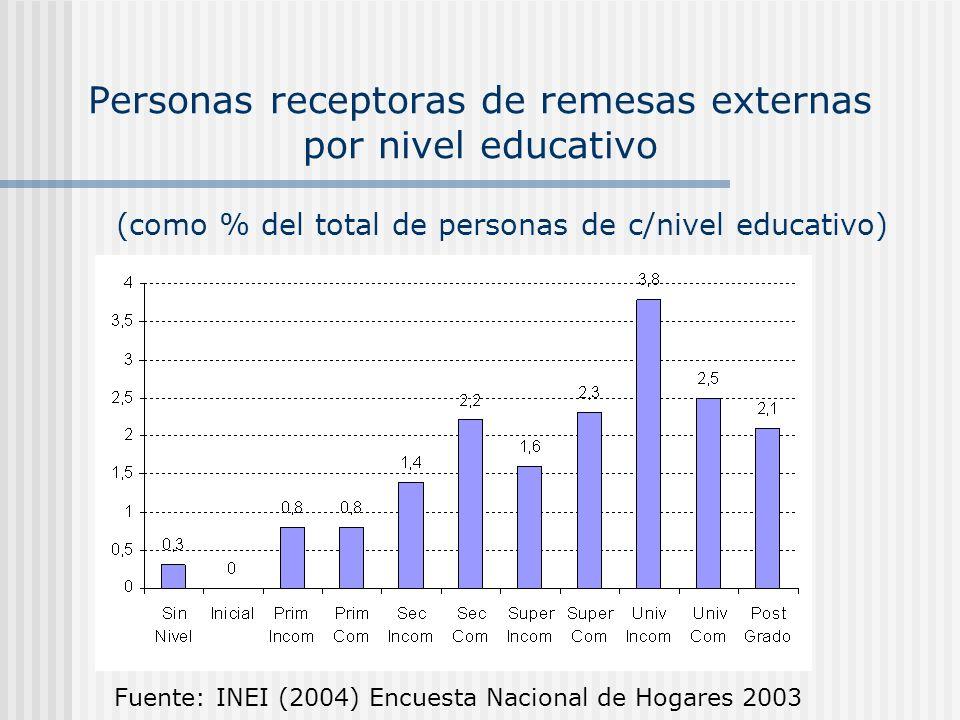 Personas receptoras de remesas externas por nivel educativo Fuente: INEI (2004) Encuesta Nacional de Hogares 2003 (como % del total de personas de c/n
