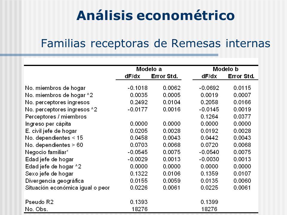 Análisis econométrico Familias receptoras de Remesas internas