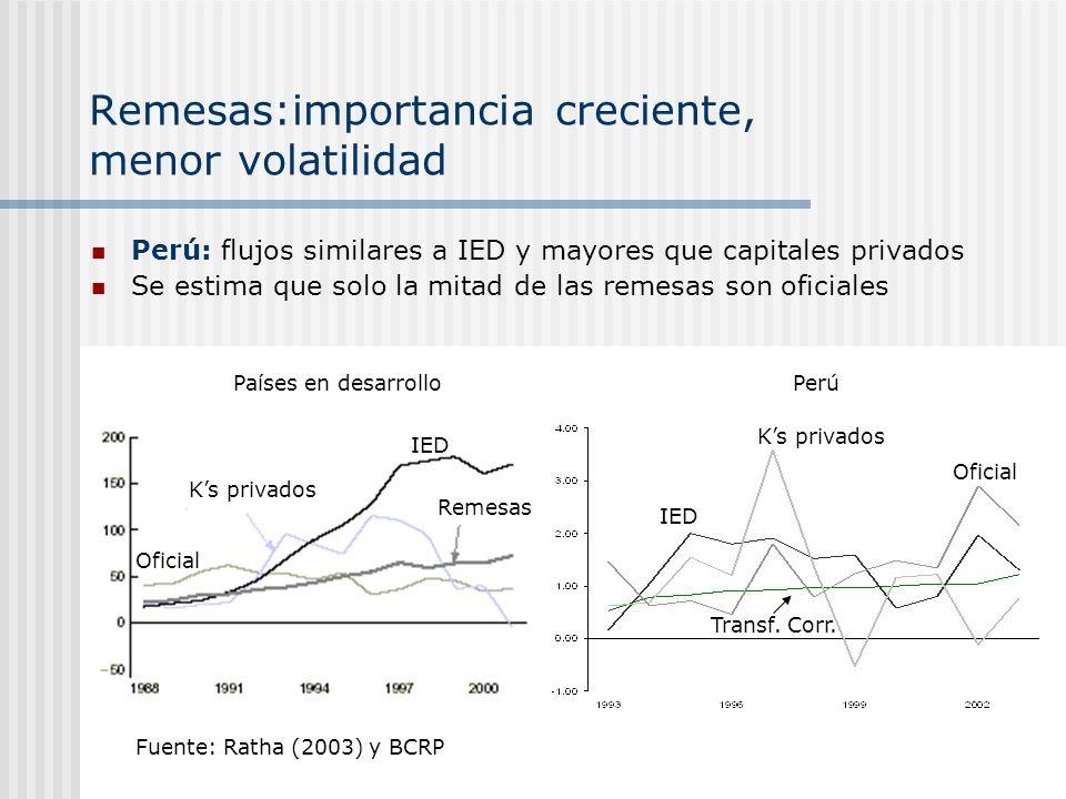 Remesas:importancia creciente, menor volatilidad Perú: flujos similares a IED y mayores que capitales privados Se estima que solo la mitad de las reme