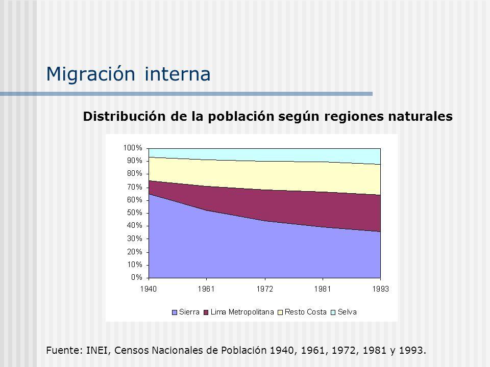 Migración interna Fuente: INEI, Censos Nacionales de Población 1940, 1961, 1972, 1981 y 1993. Distribución de la población según regiones naturales