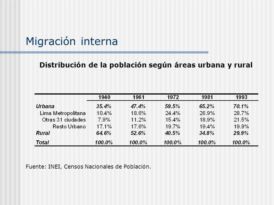 Migración interna Fuente: INEI, Censos Nacionales de Población. Distribución de la población según áreas urbana y rural