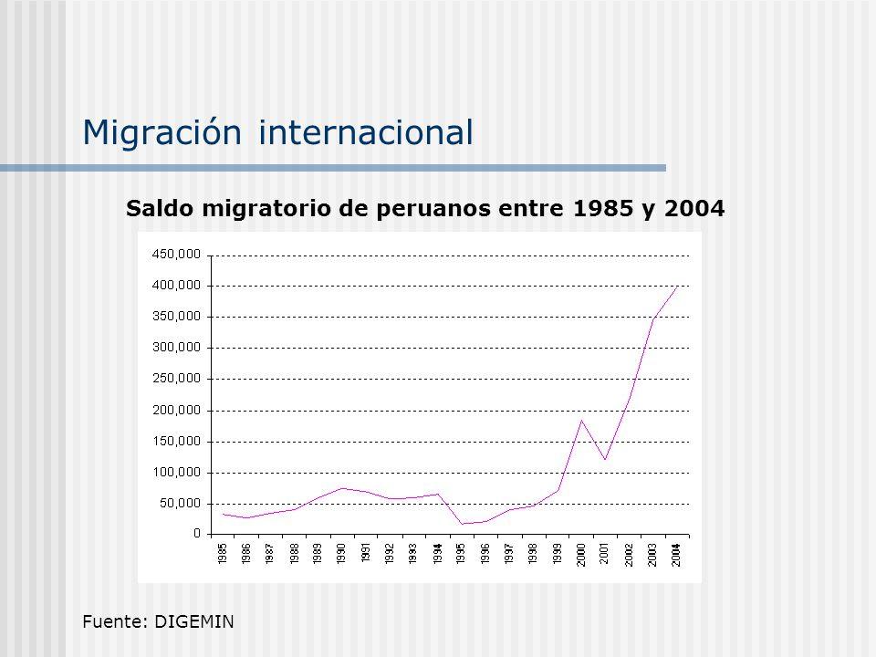 Migración internacional Fuente: DIGEMIN Saldo migratorio de peruanos entre 1985 y 2004