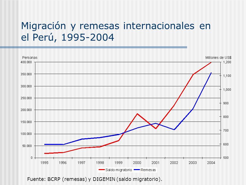 Migración y remesas internacionales en el Perú, 1995-2004 Fuente: BCRP (remesas) y DIGEMIN (saldo migratorio).