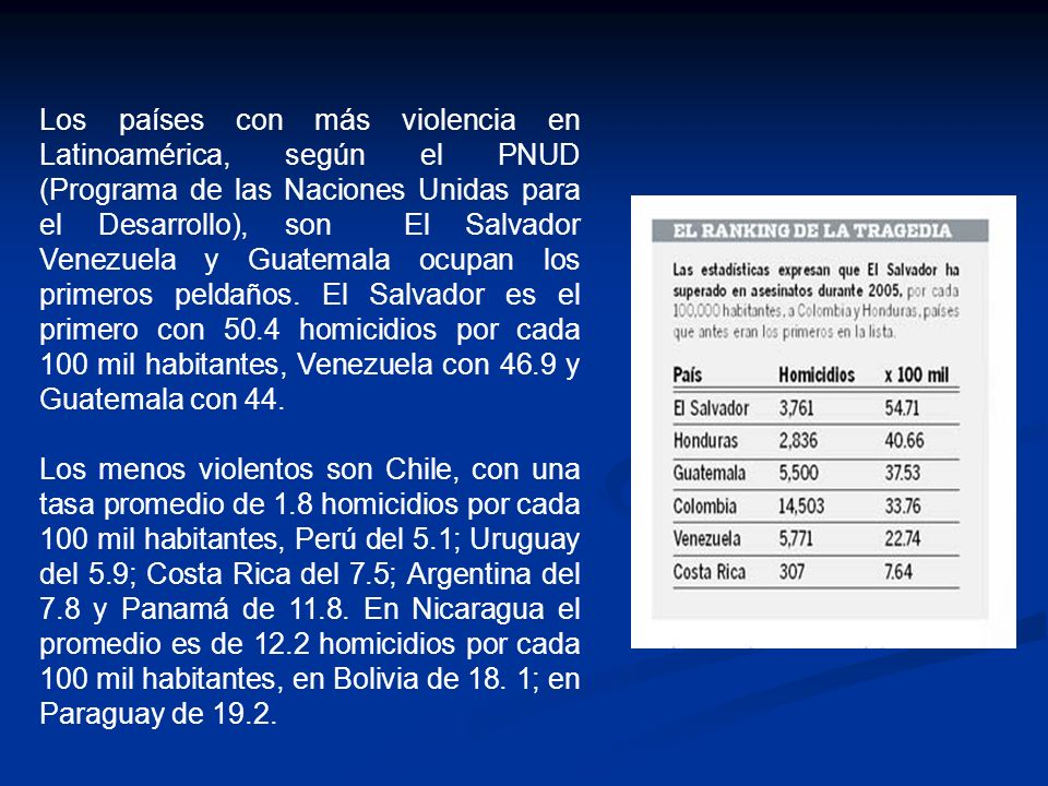 Los países con más violencia en Latinoamérica, según el PNUD (Programa de las Naciones Unidas para el Desarrollo), son El Salvador Venezuela y Guatemala ocupan los primeros peldaños.