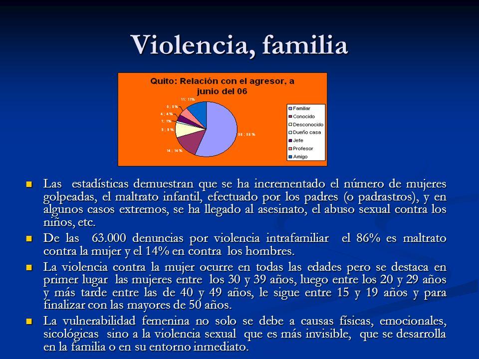 Violencia, familia Las estadísticas demuestran que se ha incrementado el número de mujeres golpeadas, el maltrato infantil, efectuado por los padres (o padrastros), y en algunos casos extremos, se ha llegado al asesinato, el abuso sexual contra los niños, etc.