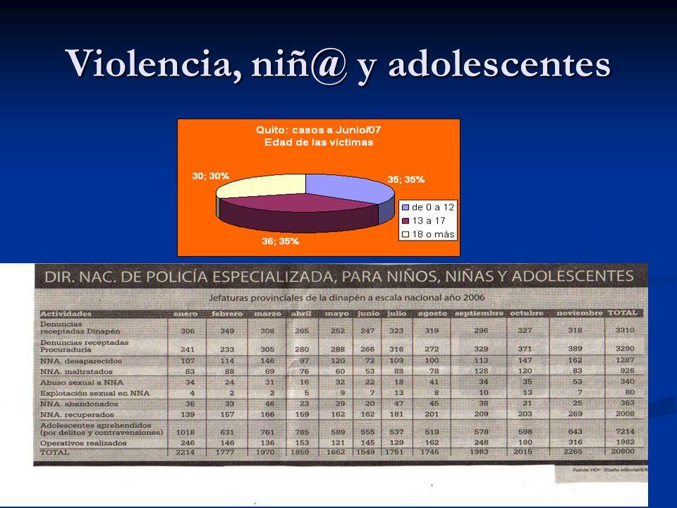 Violencia, niñ@ y adolescentes
