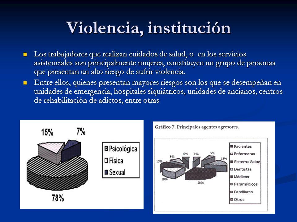 Violencia, institución Los trabajadores que realizan cuidados de salud, o en los servicios asistenciales son principalmente mujeres, constituyen un grupo de personas que presentan un alto riesgo de sufrir violencia.