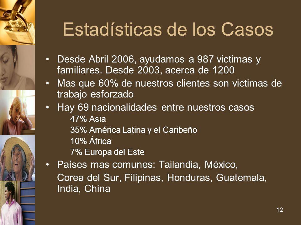 12 Estadísticas de los Casos Desde Abril 2006, ayudamos a 987 victimas y familiares.